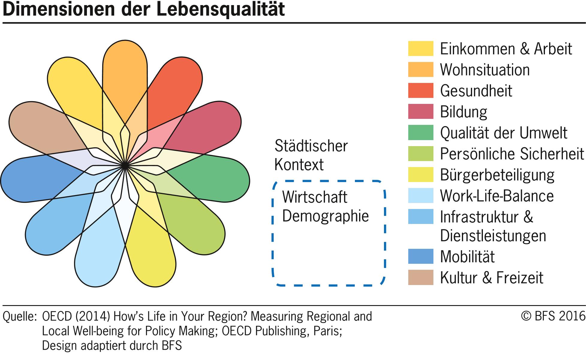 Dimensionen der Lebensqualität gemäss OECD